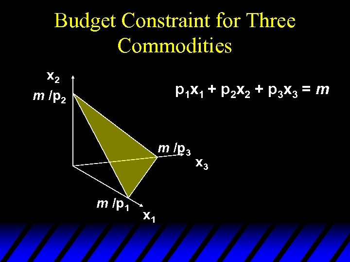 Budget Constraint for Three Commodities x 2 m /p 2 p 1 x 1
