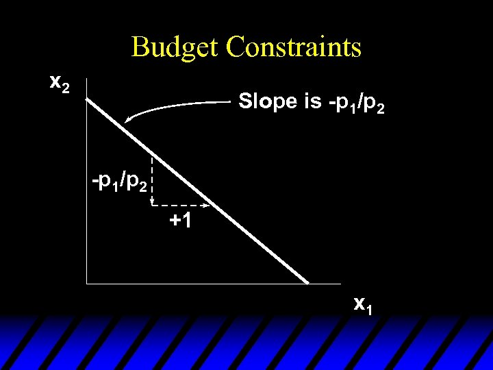 Budget Constraints x 2 Slope is -p 1/p 2 +1 x 1