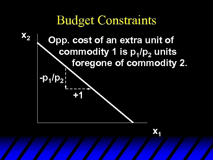 Budget Constraints x 2 Opp. cost of an extra unit of commodity 1 is
