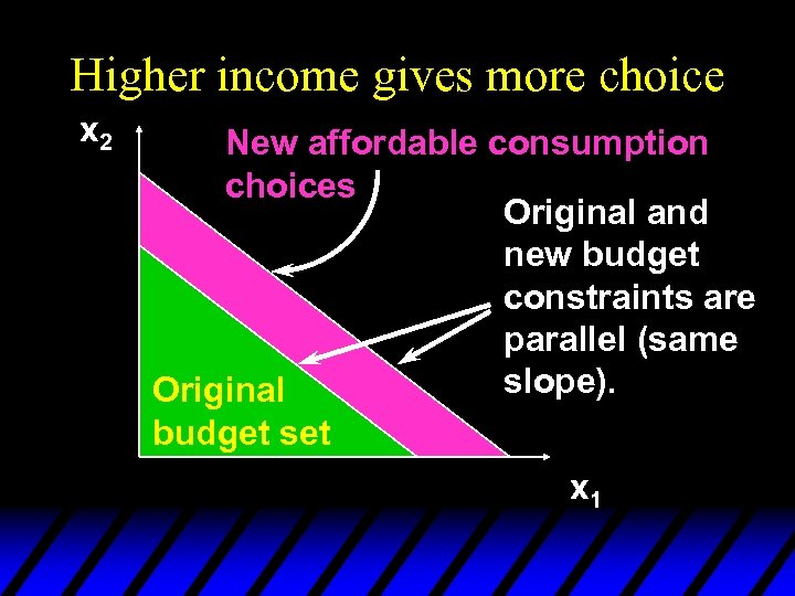 Higher income gives more choice x 2 New affordable consumption choices Original and new