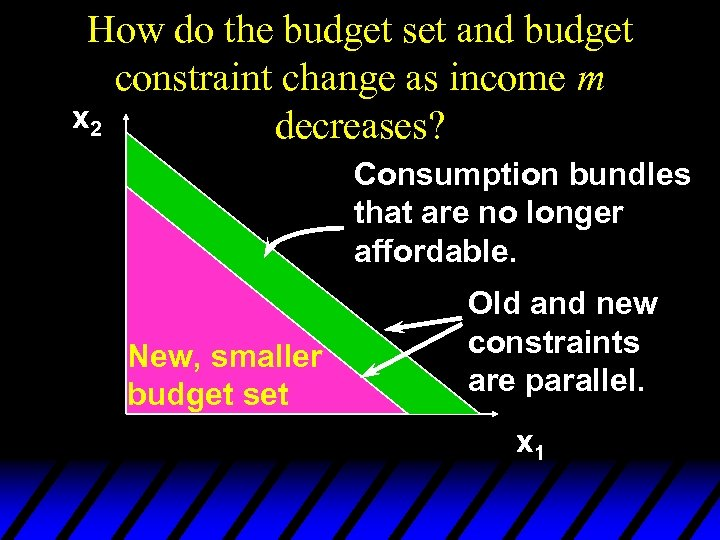 How do the budget set and budget constraint change as income m x 2