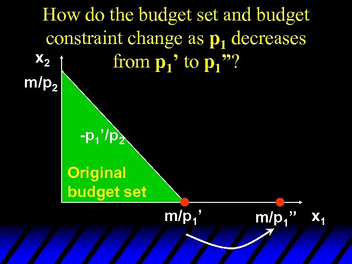 How do the budget set and budget constraint change as p 1 decreases x