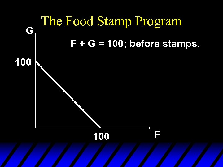 G The Food Stamp Program F + G = 100; before stamps. 100 F
