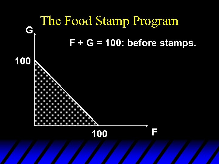 G The Food Stamp Program F + G = 100: before stamps. 100 F