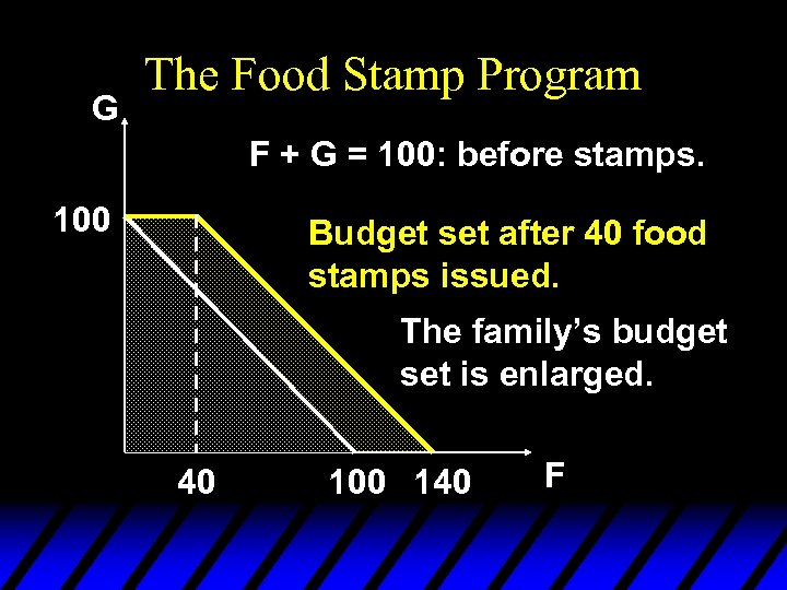 G The Food Stamp Program F + G = 100: before stamps. 100 Budget