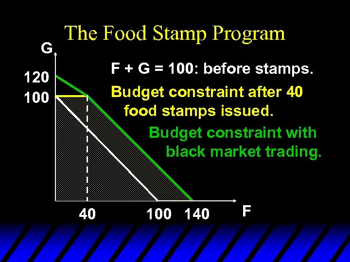 G The Food Stamp Program F + G = 100: before stamps. Budget constraint