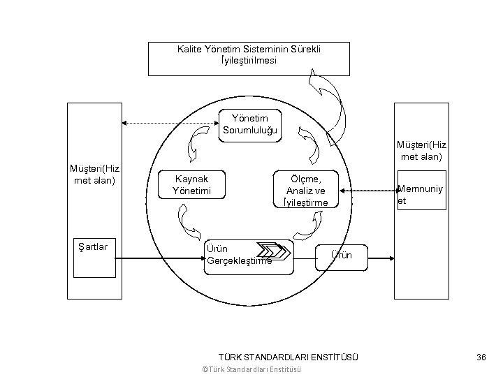 Kalite Yönetim Sisteminin Sürekli İyileştirilmesi Yönetim Sorumluluğu Müşteri(Hiz met alan) Şartlar Kaynak Yönetimi Ürün