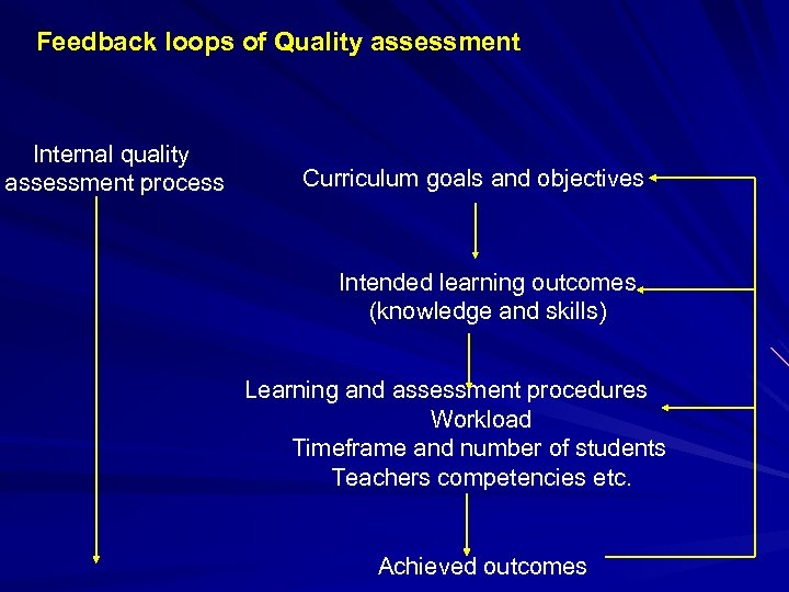 Feedback loops of Quality assessment Internal quality assessment process Curriculum goals and objectives Intended