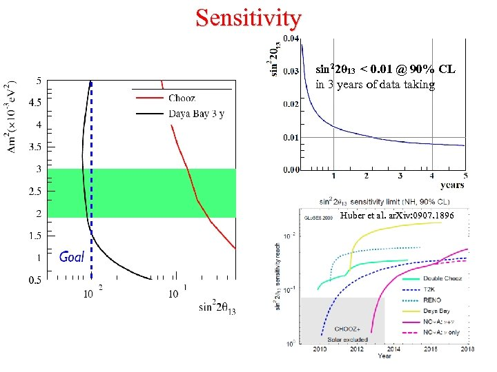 Sensitivity sin 22θ 13 < 0. 01 @ 90% CL in 3 years of