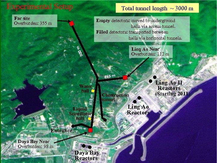 Experimental Setup Total tunnel length ~ 3000 m Far site Overburden: 355 m m