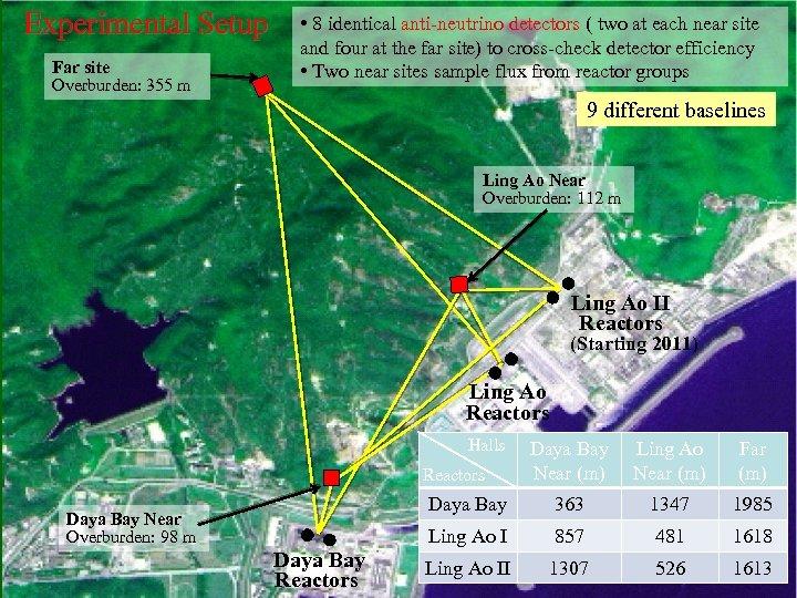 Experimental Setup Far site Overburden: 355 m • 8 identical anti-neutrino detectors ( two