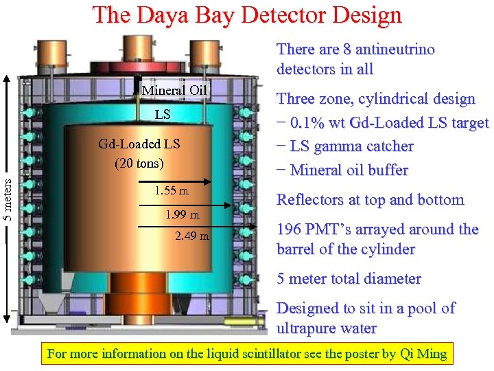 5 meters The Daya Bay Detector Design There are 8 antineutrino detectors in all