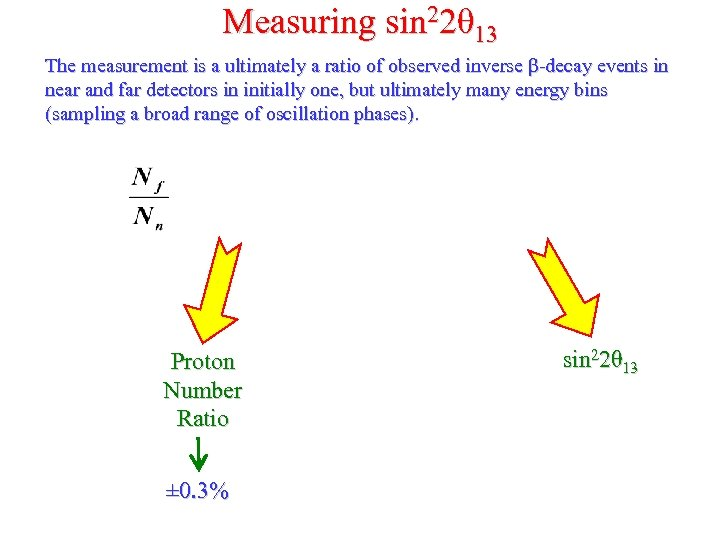 Measuring sin 22θ 13 The measurement is a ultimately a ratio of observed inverse