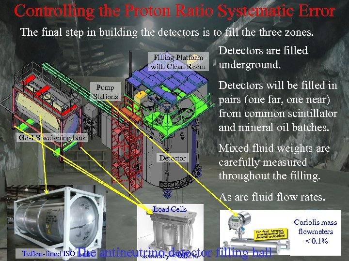 Controlling the Proton Ratio Systematic Error The final step in building the detectors is