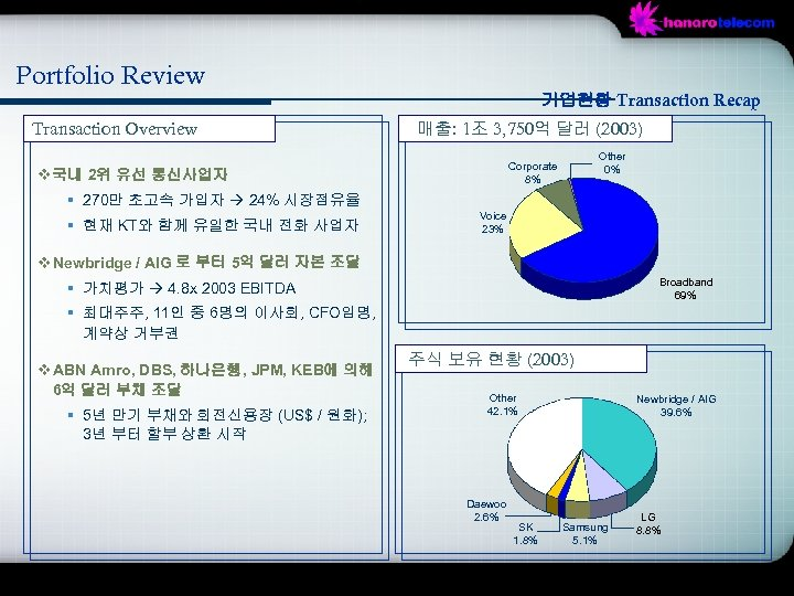 Portfolio Review 기업현황 Transaction Recap Transaction Overview 매출: 1조 3, 750억 달러 (2003) Other