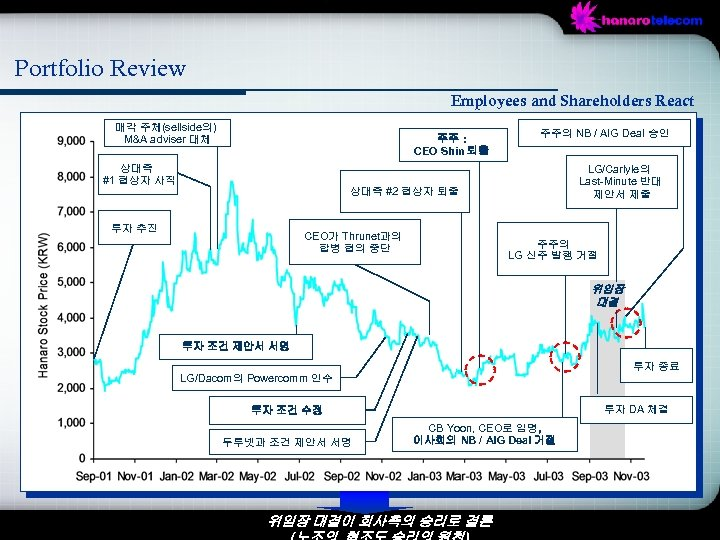 Portfolio Review Employees and Shareholders React 매각 주체(sellside의) M&A adviser 대체 주주 : CEO