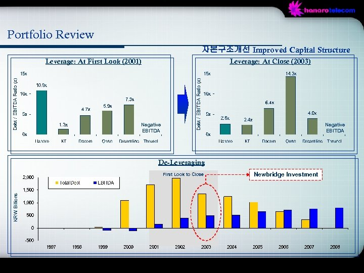 Portfolio Review 자본구조개선 Improved Capital Structure Leverage: At First Look (2001) Leverage: At Close