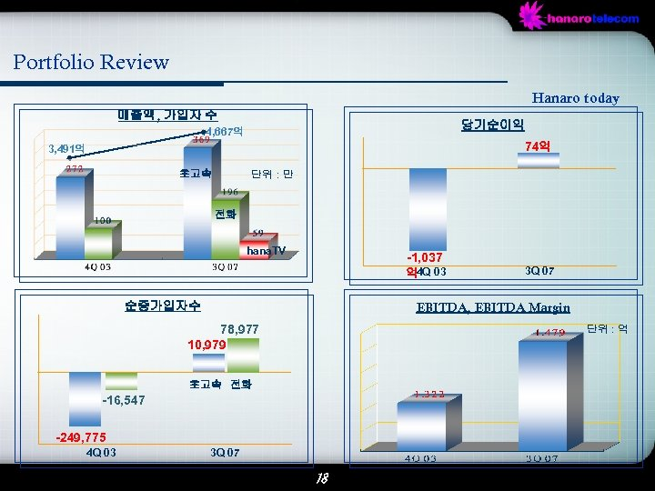 Portfolio Review Hanaro today 매출액, 가입자 수 당기순이익 4, 667억 74억 3, 491억 단위