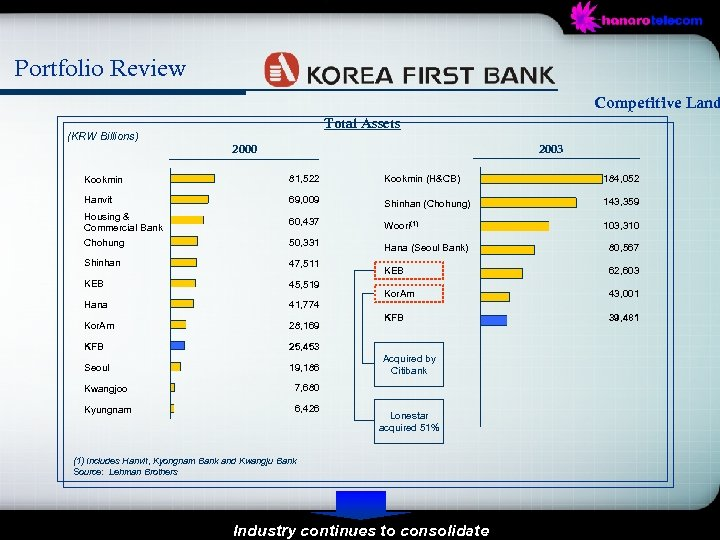 Portfolio Review Competitive Land Total Assets (KRW Billions) 2000 2003 Kookmin 81, 522 Kookmin