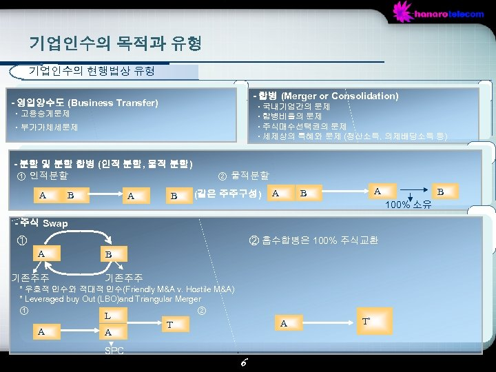 기업인수의 목적과 유형 기업인수의 현행법상 유형 - 합병 (Merger or Consolidation) - 영업양수도 (Business