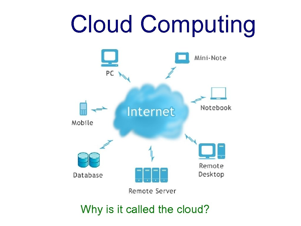 Cloud Computing Why is it called the cloud?