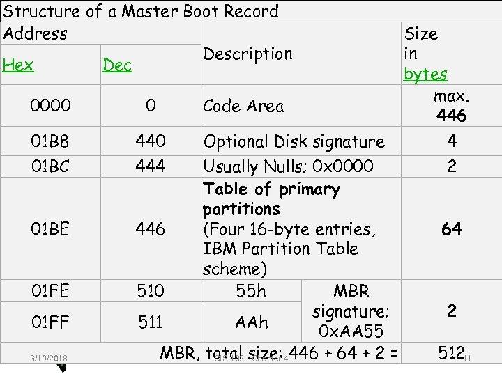 Structure of a Master Boot Record Address Description Hex Dec 0000 0 01 B