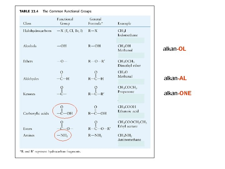alkan-OL alkan-AL alkan-ONE