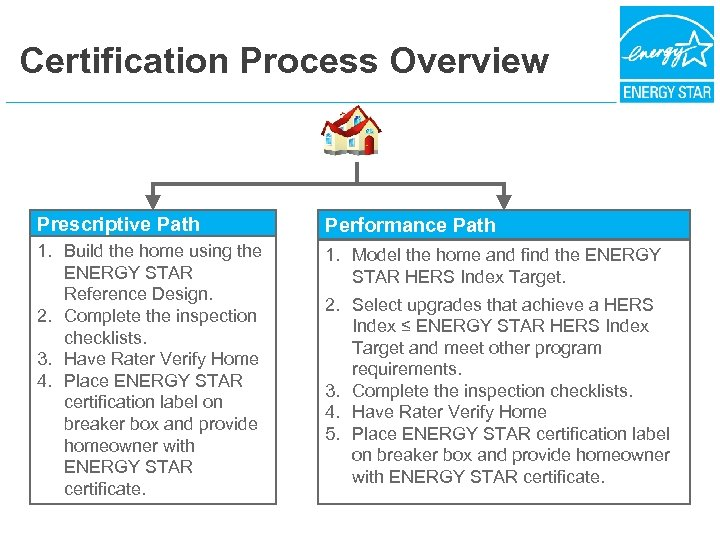 Certification Process Overview Prescriptive Path Performance Path 1. Build the home using the ENERGY