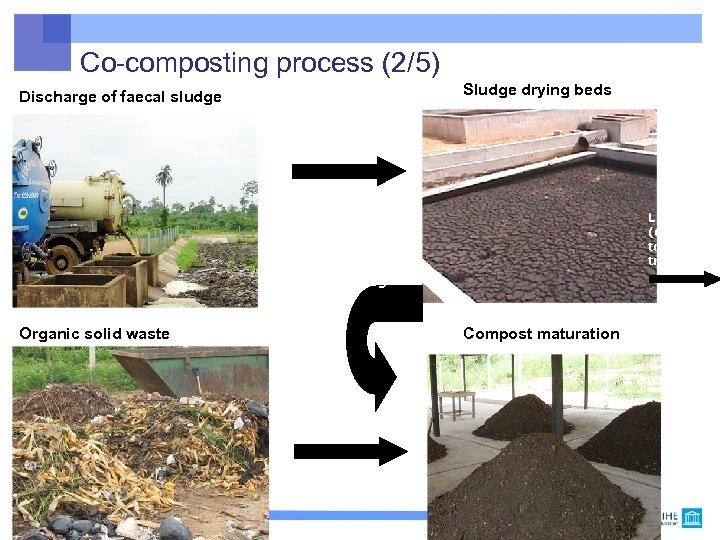 Co-composting process (2/5) Sludge drying beds Discharge of faecal sludge Liquid (drainage) to other