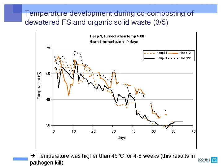 Temperature development during co-composting of dewatered FS and organic solid waste (3/5) Heap 1,