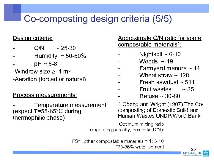 Co-composting design criteria (5/5) Design criteria: Approximate C/N ratio for some compostable materials 1: