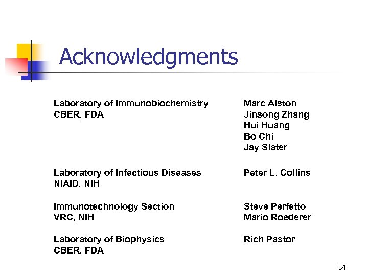 Acknowledgments Laboratory of Immunobiochemistry CBER, FDA Marc Alston Jinsong Zhang Hui Huang Bo Chi