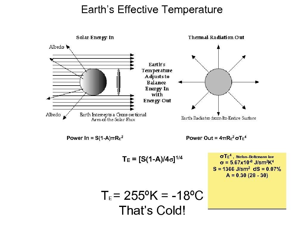 Earth's Effective Temperature Power In = S(1 -A)πRE 2 TE = Power Out =