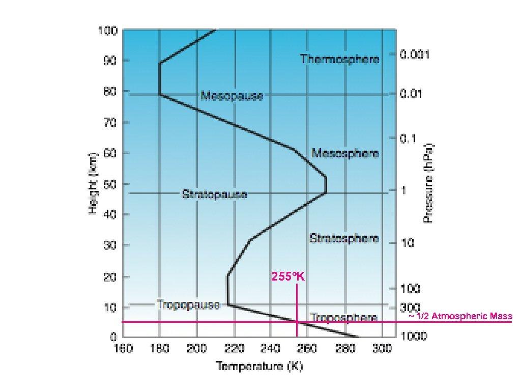 255ºK ~ 1/2 Atmospheric Mass
