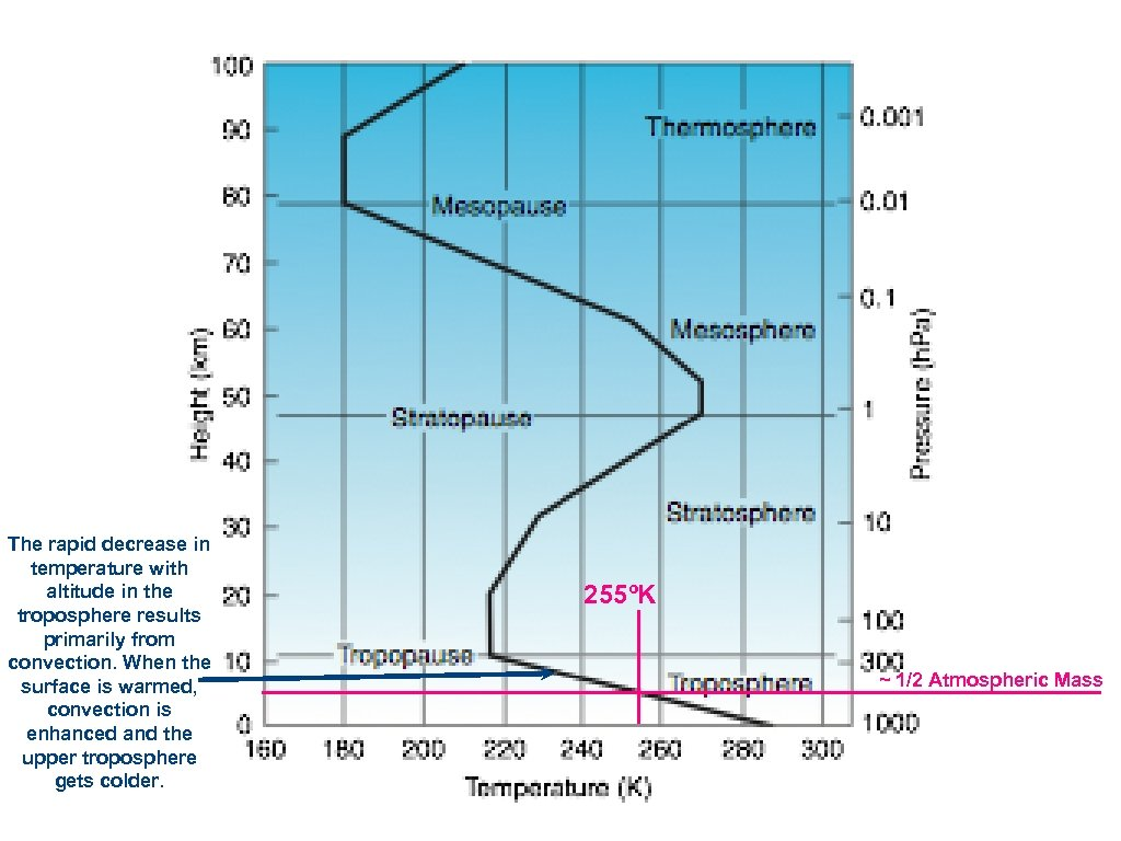 The rapid decrease in temperature with altitude in the troposphere results primarily from convection.