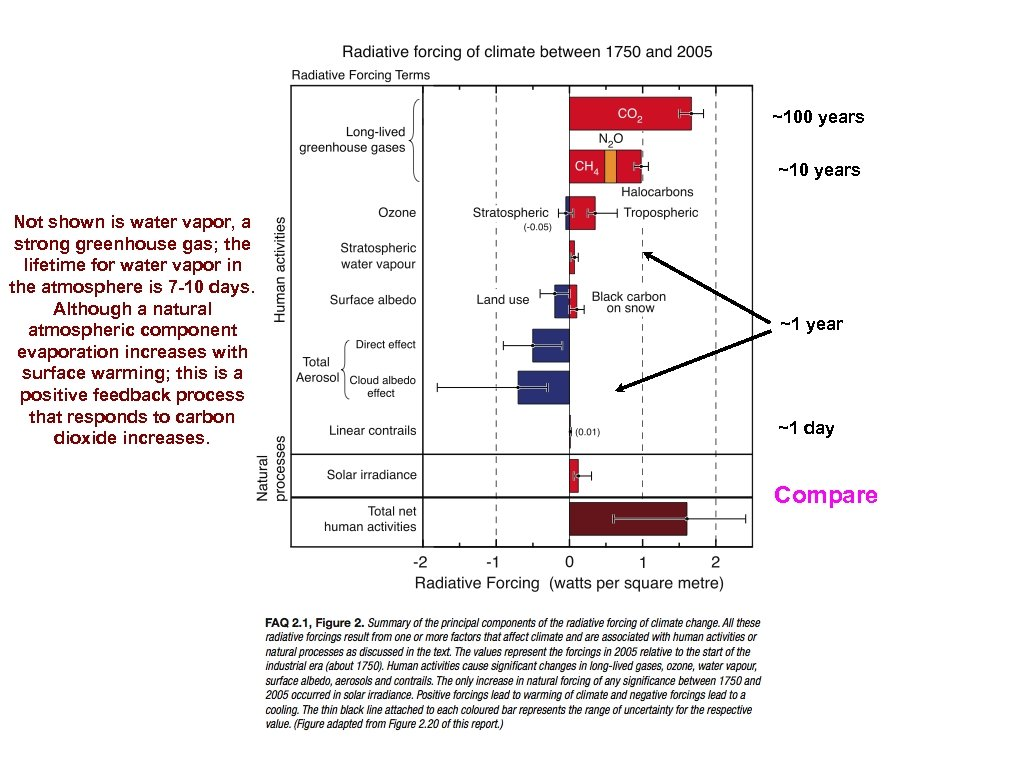 ~100 years ~10 years Not shown is water vapor, a strong greenhouse gas; the