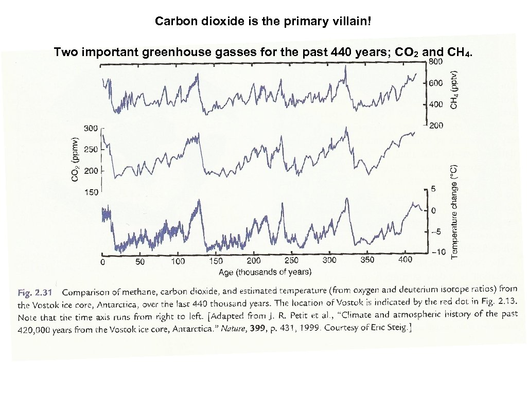 Carbon dioxide is the primary villain! Two important greenhouse gasses for the past 440