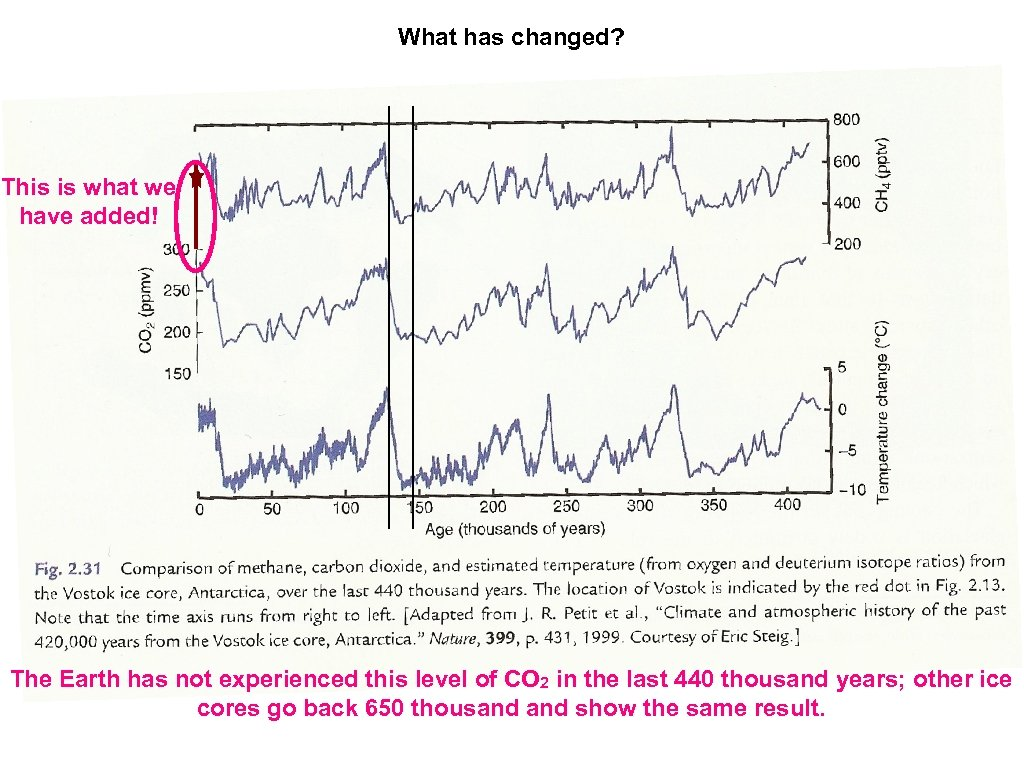What has changed? This is what we have added! The Earth has not experienced