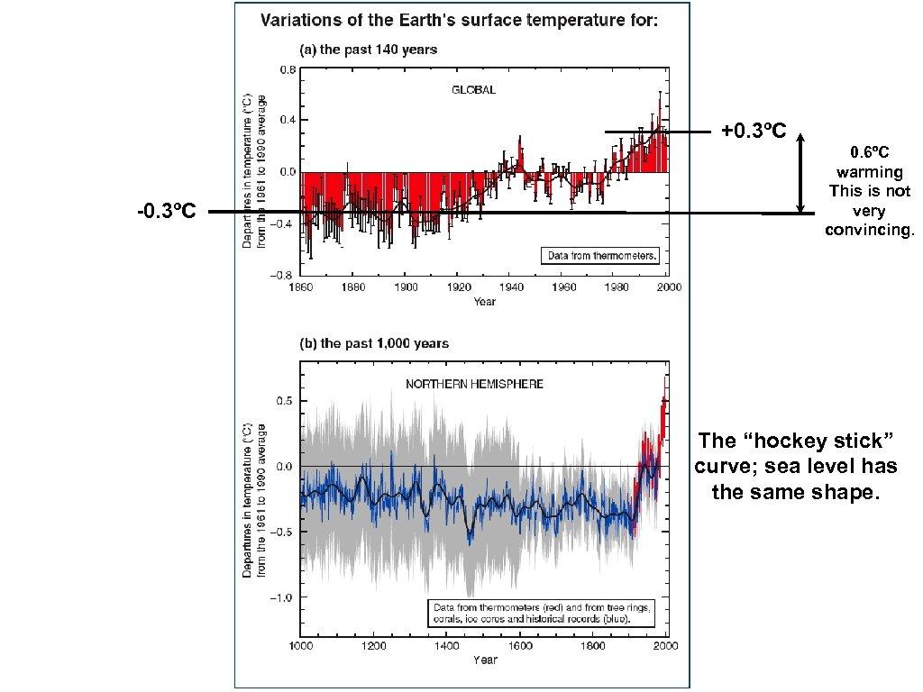 """+0. 3ºC -0. 3ºC 0. 6ºC warming This is not very convincing. The """"hockey"""