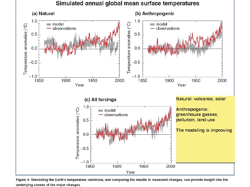 Natural: volcanos, solar Anthropogenic: greenhouse gasses, pollution, land use The modeling is improving