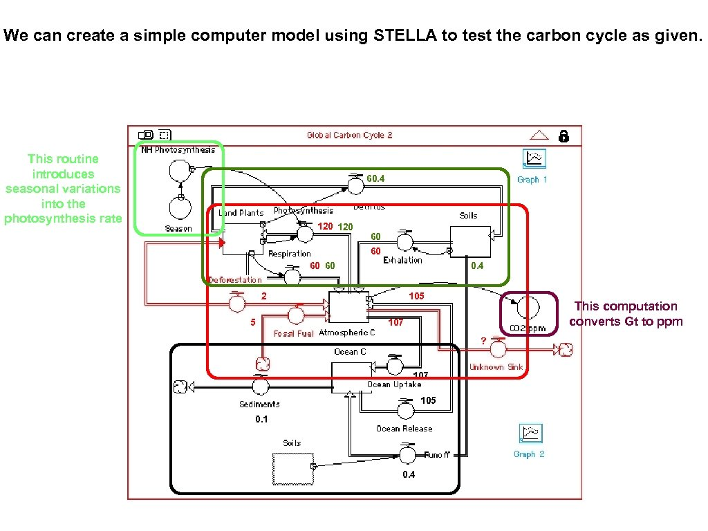 We can create a simple computer model using STELLA to test the carbon cycle