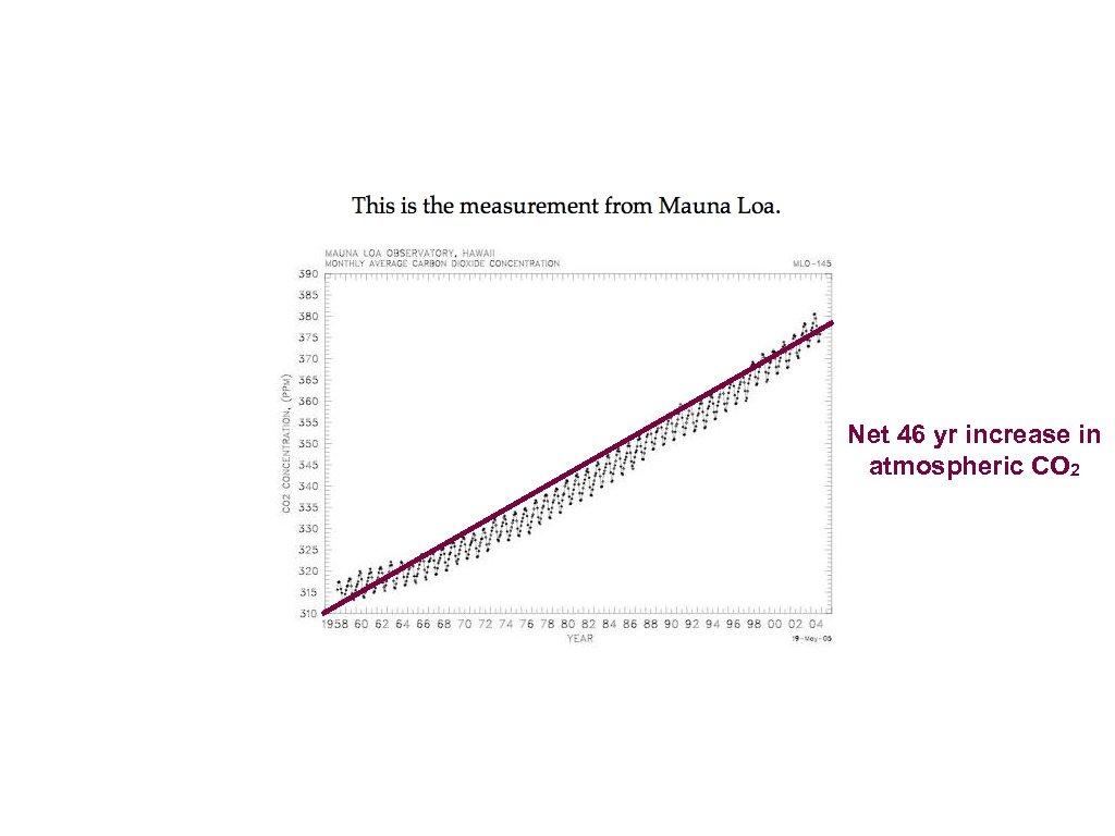 Net 46 yr increase in atmospheric CO 2