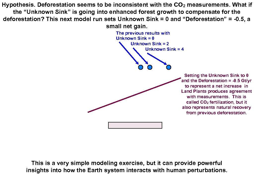 Hypothesis. Deforestation seems to be inconsistent with the CO 2 measurements. What if the