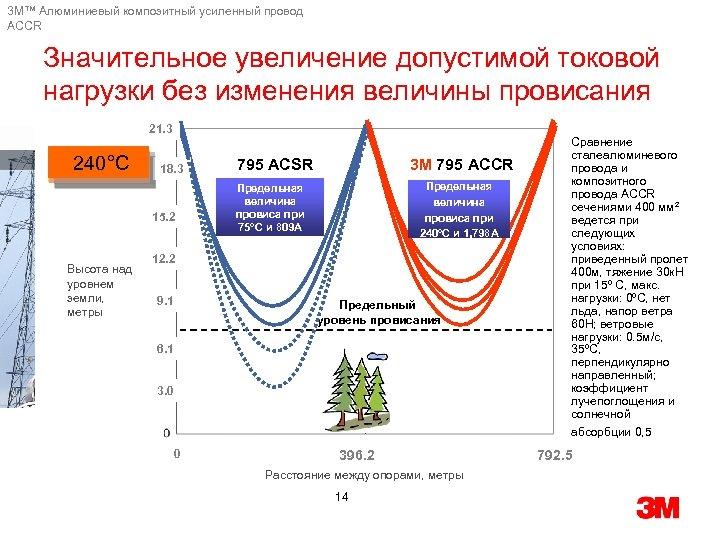 3 M™ Алюминиевый композитный усиленный провод ACCR Значительное увеличение допустимой токовой нагрузки без изменения