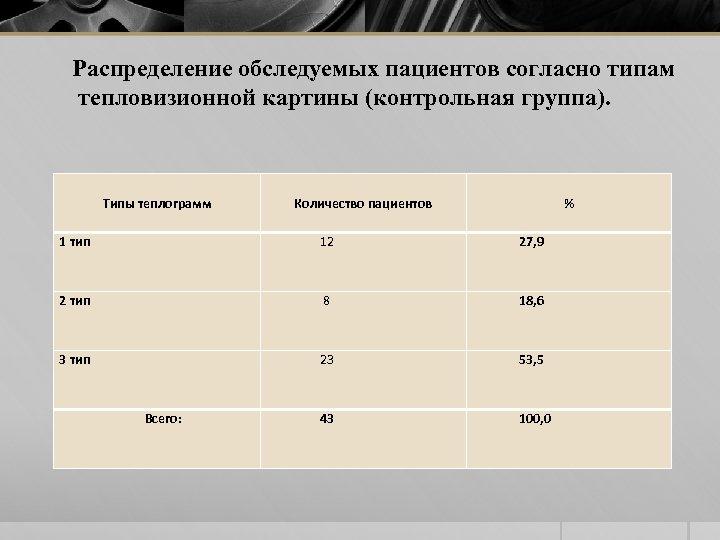 Распределение обследуемых пациентов согласно типам тепловизионной картины (контрольная группа). Типы теплограмм Количество пациентов %