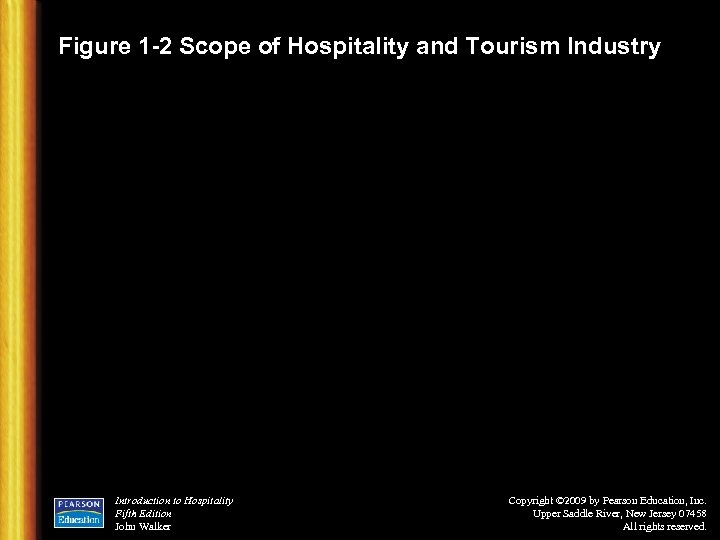 Figure 1 -2 Scope of Hospitality and Tourism Industry Introduction to Hospitality Fifth Edition