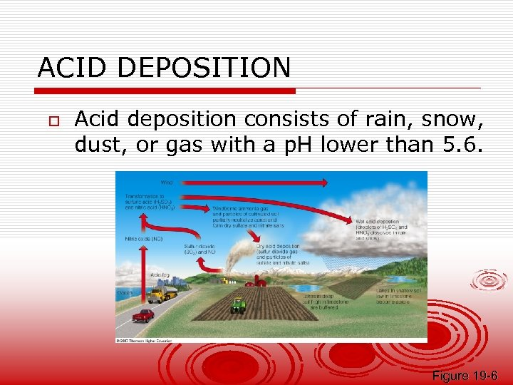 ACID DEPOSITION o Acid deposition consists of rain, snow, dust, or gas with a