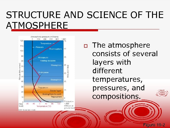 STRUCTURE AND SCIENCE OF THE ATMOSPHERE o The atmosphere consists of several layers with
