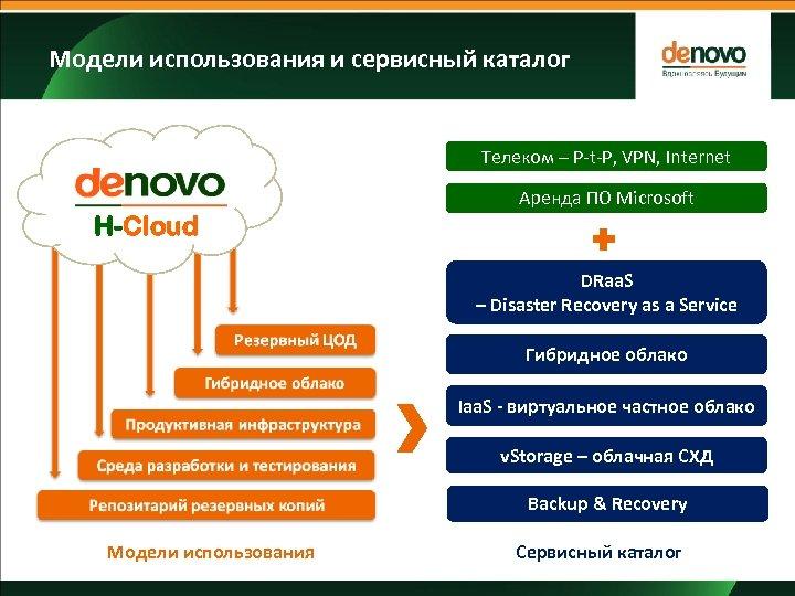 Модели использования и сервисный каталог Телеком – P-t-P, VPN, Internet Аренда ПО Microsoft H-Cloud