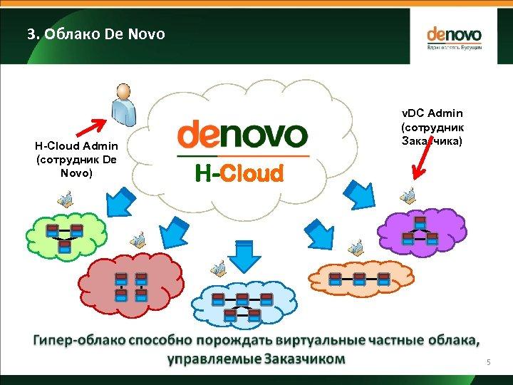 3. Облако De Novo H-Cloud Admin (сотрудник De Novo) v. DC Admin (сотрудник Заказчика)
